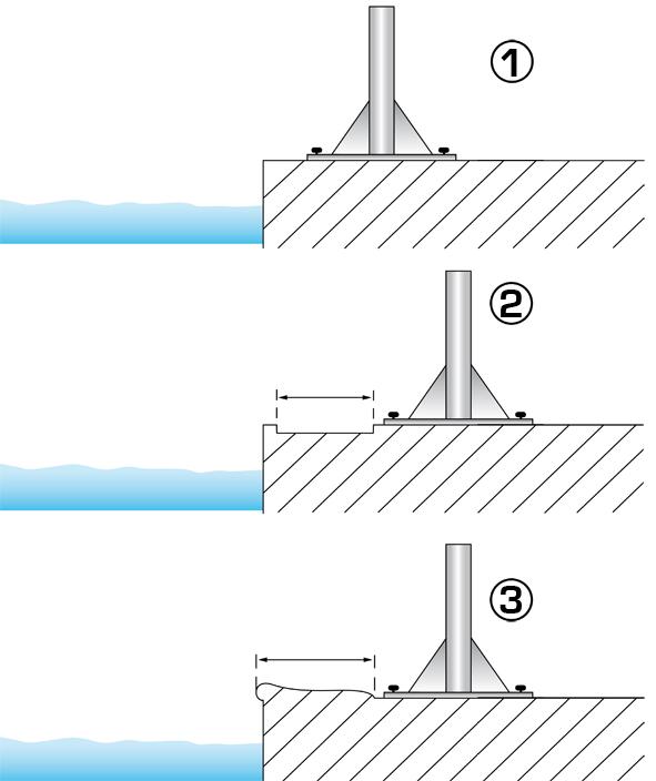 schéma des 3 positions en bord de piscine